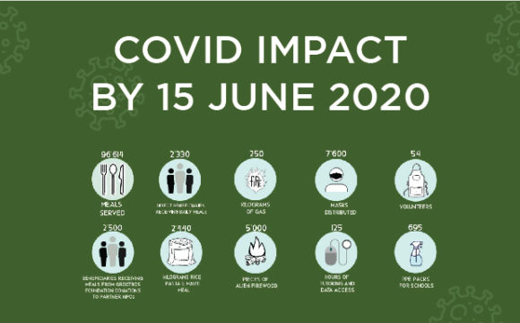 Football Foundation Coaches lead our Covid 19 response